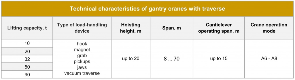 Gantry hook cranes with traverse Technical parameters.jpg