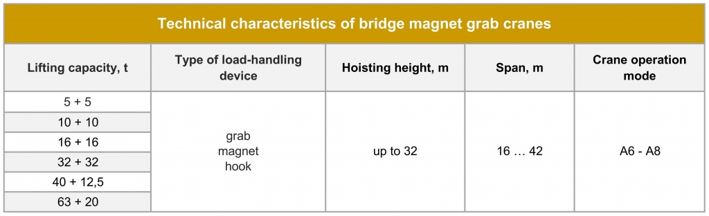Special bridge magnet grab cranes Technical parameters.jpg
