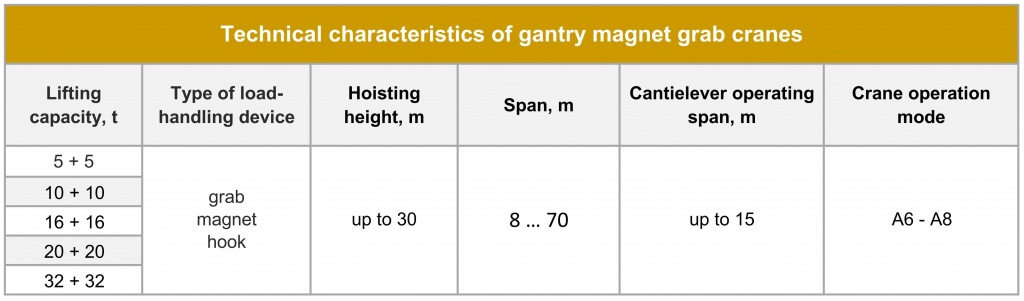 Gantry magnet grab crane Technical parameters.jpg