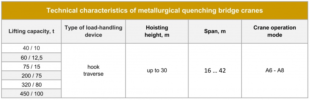 Metallurgical quenching bridge crane Technical parameters.jpg