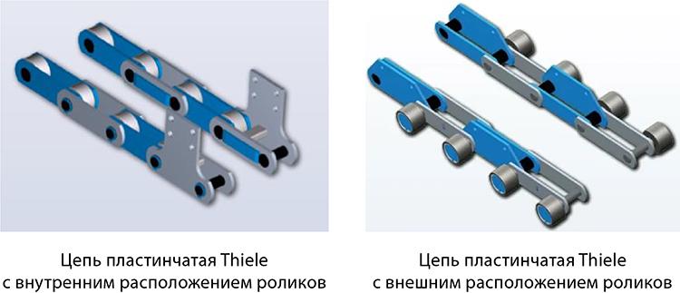 Виды цепей для конвейеров пермь транспортеры