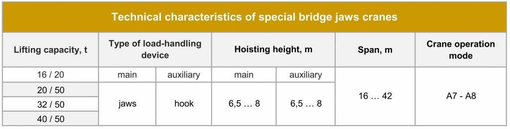 Special bridge jaws cranes Technical parameters.jpg