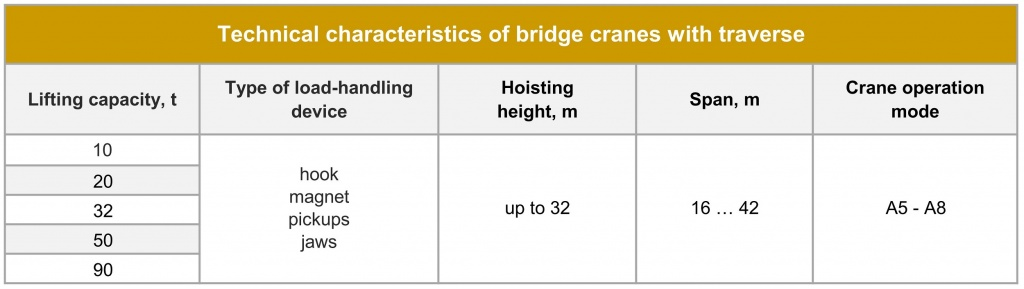 Bridge cranes with traverse Technical parameters.jpg
