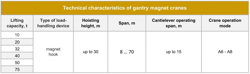 Gantry magnet crane Technical parameters.jpg