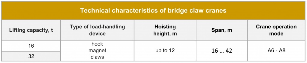 Special bridge claw cranes Technical parameters.jpg