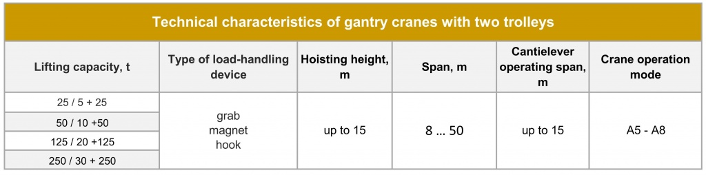 Gantry cranes with two trolleys Technical parameters.jpg